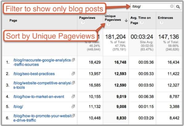 Analyze Blog Posts